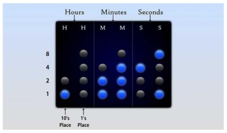 Бинарные часы расшифровка